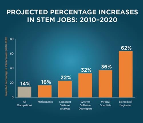 Projected Increases in STEM Jobs